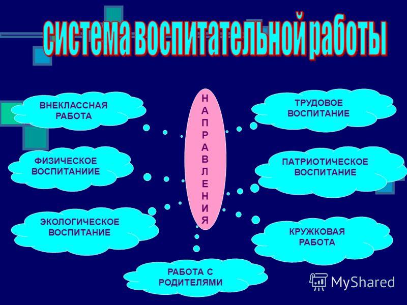 НАПРАВЛЕНИЯНАПРАВЛЕНИЯ ТРУДОВОЕ ВОСПИТАНИЕ ПАТРИОТИЧЕСКОЕ ВОСПИТАНИЕ КРУЖКОВАЯ РАБОТА РАБОТА С РОДИТЕЛЯМИ ЭКОЛОГИЧЕСКОЕ ВОСПИТАНИЕ ФИЗИЧЕСКОЕ ВОСПИТАНИИЕ ВНЕКЛАССНАЯ РАБОТА