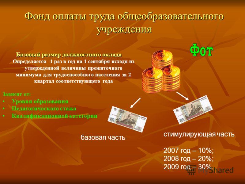 Фонд оплаты труда общеобразовательного учреждения базовая часть стимулирующая часть 2007 год – 10%; 2008 год – 20%; 2009 год – 30%. Базовый размер должностного оклада Базовый размер должностного оклада Определяется 1 раз в год на 1 сентября исходя из