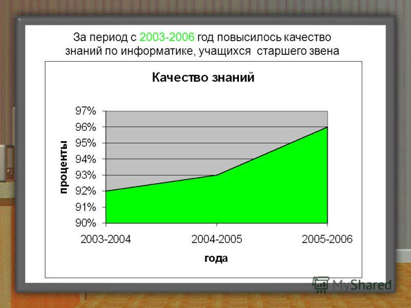 За период с 2003-2006 год повысилось качество знаний по информатике, учащихся старшего звена