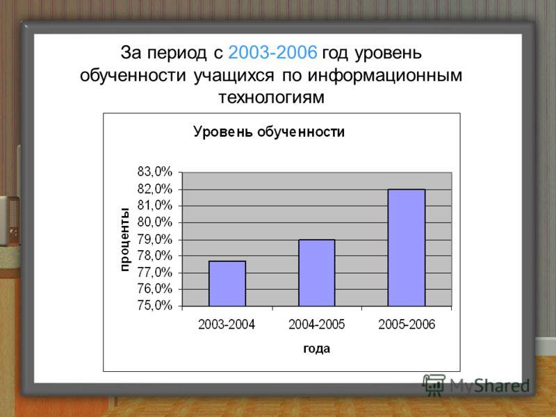 За период с 2003-2006 год уровень обученности учащихся по информационным технологиям