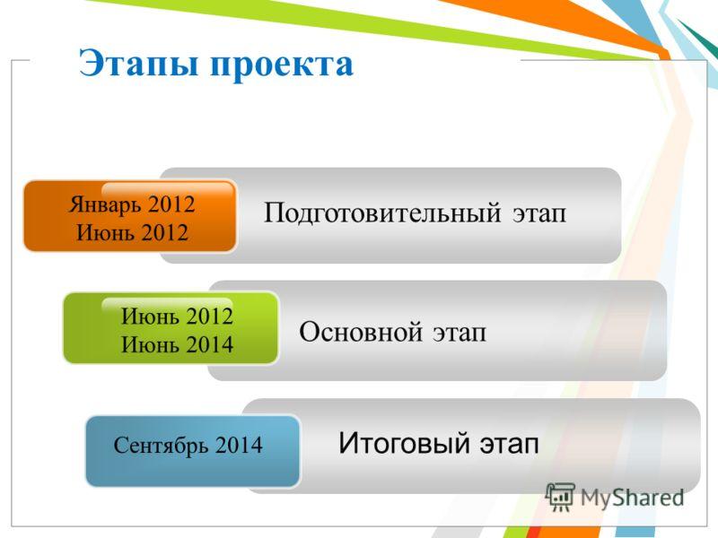 Подготовительный этап Январь 2012 Июнь 2012 Основной этап Итоговый этап Этапы проекта Июнь 2012 Июнь 2014 Сентябрь 2014