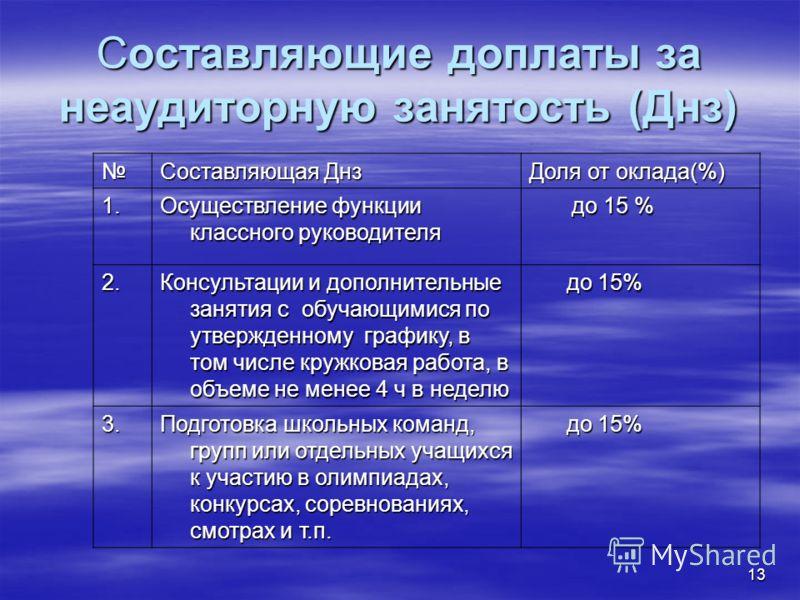 13 Составляющие доплаты за неаудиторную занятость (Днз) Составляющая Днз Доля от оклада(%) 1. Осуществление функции классного руководителя до 15 % до 15 % 2. Консультации и дополнительные занятия с обучающимися по утвержденному графику, в том числе к