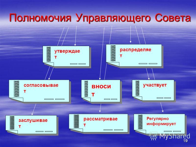 19 Полномочия Управляющего Совета заслушивае т рассматривае т Регулярно информирует согласовывае т вноси т участвует утверждае т распределяе т