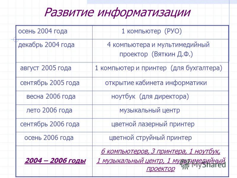 Развитие информатизации осень 2004 года 1 компьютер (РУО) декабрь 2004 года 4 компьютера и мультимедийный проектор (Вяткин Д.Ф.) август 2005 года1 компьютер и принтер (для бухгалтера) сентябрь 2005 года открытие кабинета информатики весна 2006 года н
