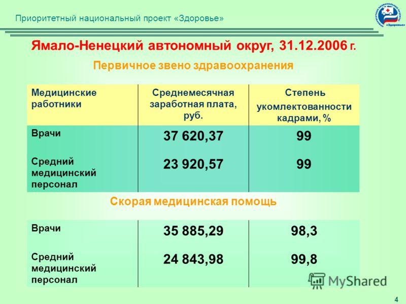 3 Ситуация в первичном звене здравоохранения на территории России по состоянию на конец 2006 г. Повышена заработная плата: медицинским работникам первичного звена ( врачам-терапевтам участковым, врачам-педиатрам участковым, врачам общей практики (сем