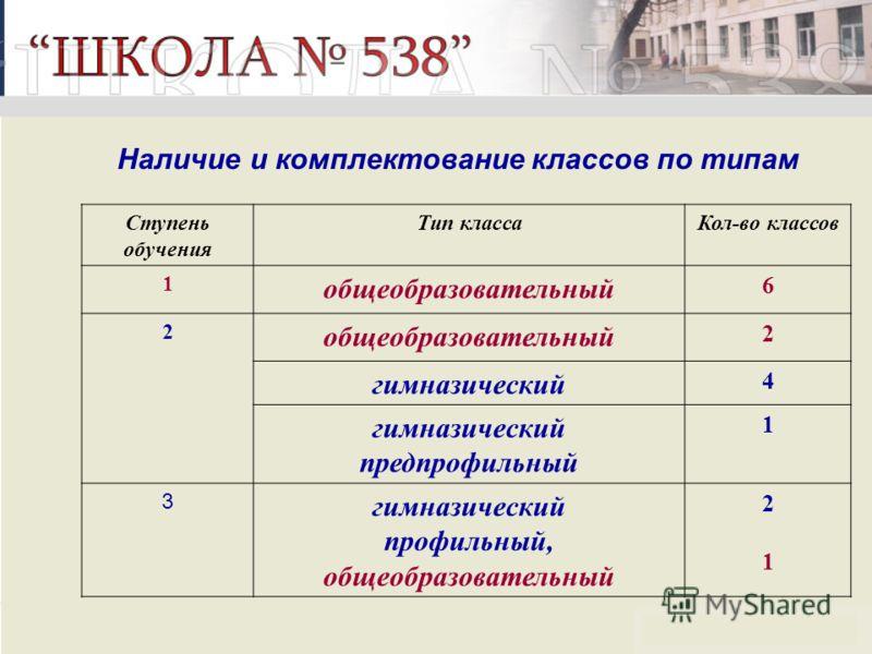 Наличие и комплектование классов по типам Ступень обучения Тип классаКол-во классов 1 общеобразовательный 6 2 2 гимназический 4 предпрофильный 1 3 гимназический профильный, общеобразовательный 2121