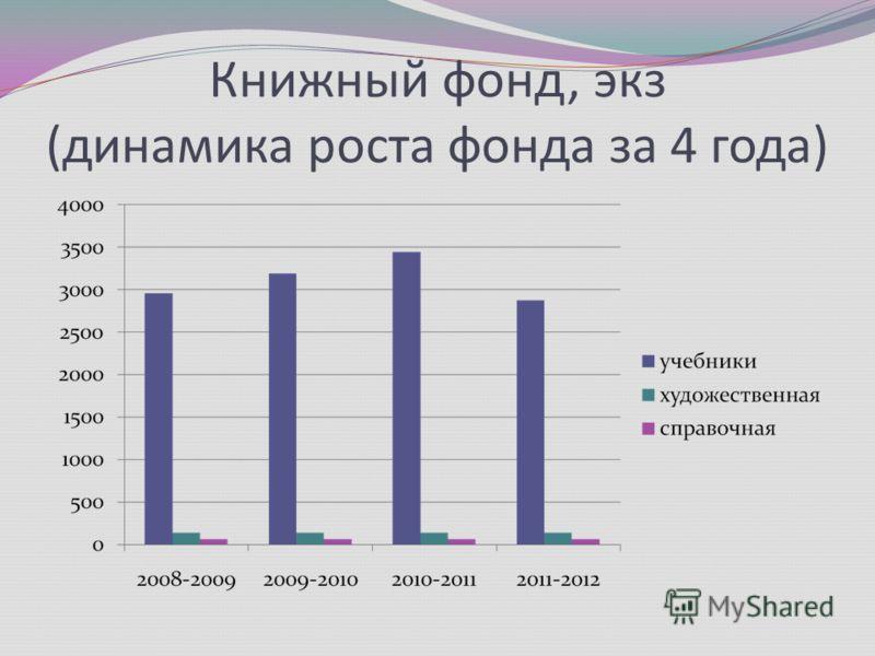 Книжный фонд, экз (динамика роста фонда за 4 года)