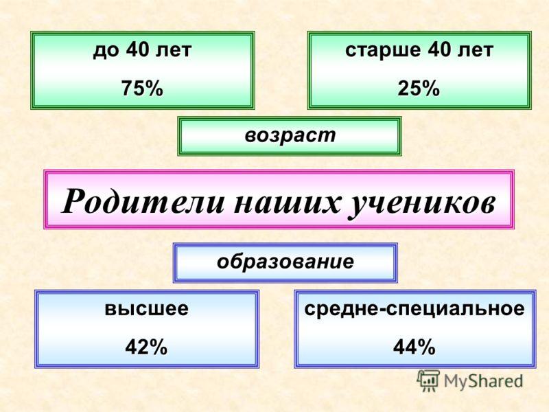 Родители наших учеников возраст старше 40 лет 25% до 40 лет 75% высшее42% образование средне-специальное44%