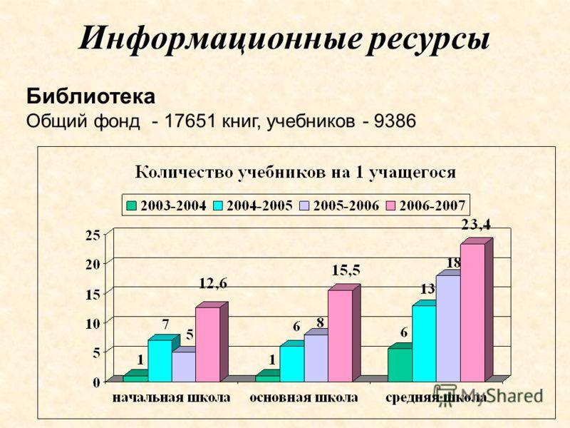 Информационные ресурсы Библиотека Общий фонд - 17651 книг, учебников - 9386