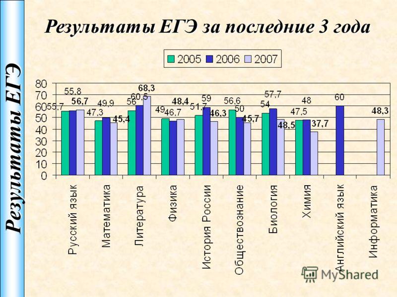 Результаты ЕГЭ Результаты ЕГЭ за последние 3 года