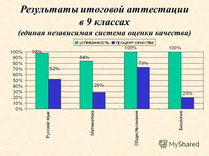 Результаты итоговой аттестации в 9 классах (единая независимая система оценки качества)