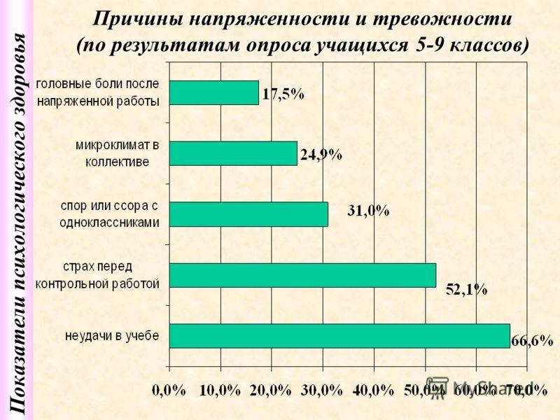 Показатели психологического здоровья Причины напряженности и тревожности (по результатам опроса учащихся 5-9 классов)