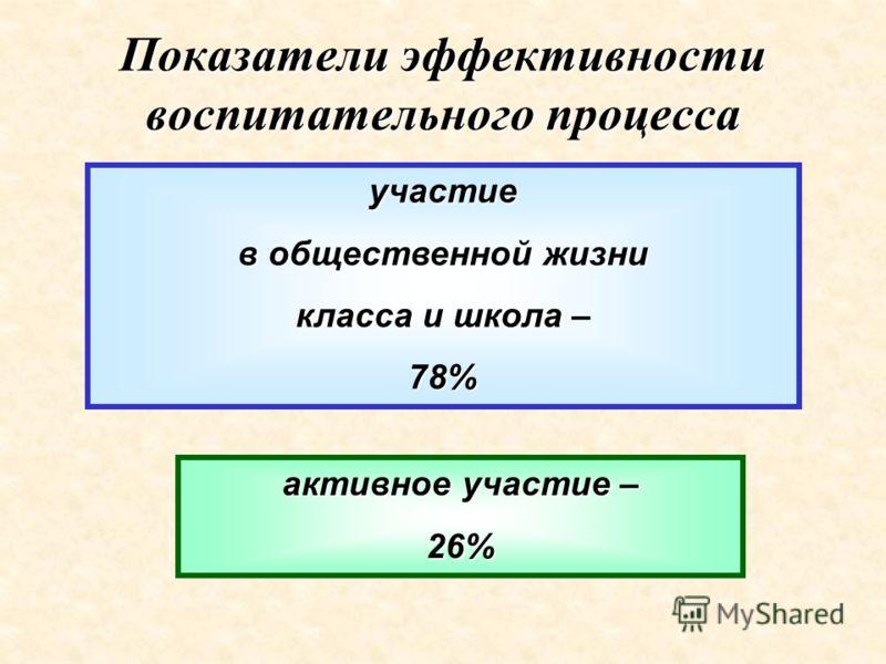 Показатели эффективности воспитательного процесса участие в общественной жизни класса и школа – 78% активное участие – 26%