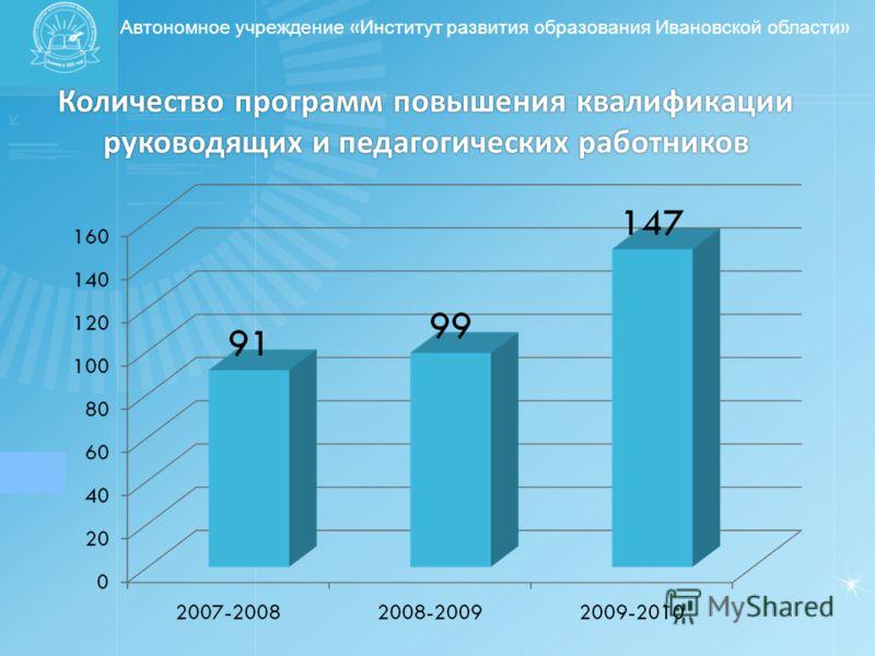Автономное учреждение « Институт развития образования Ивановской области » Количество программ повышения квалификации руководящих и педагогических работников