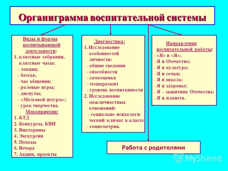 Органиграмма воспитательной системы Виды и формы воспитывающей деятельности: 1. классные собрания, классные часы: - лекция; - беседа; - час общения; - ролевые игры; - диспуты; - «Мозговой штурм»; - урок творчества. Мероприятия: 1. КТД 2. Конкурсы, КВ