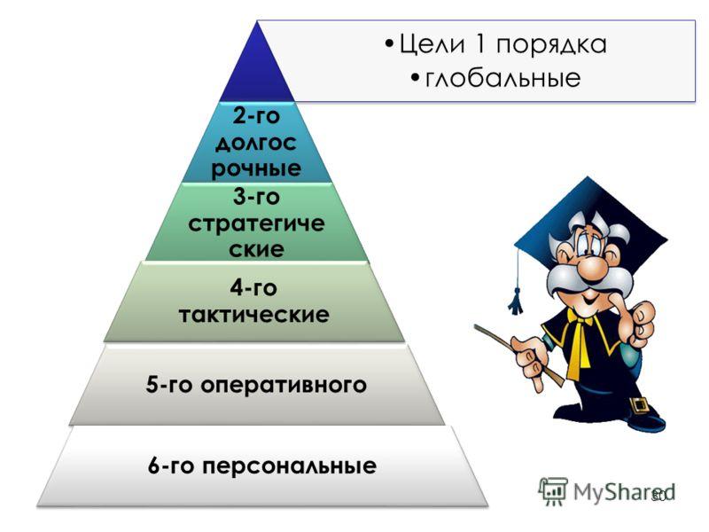 Цели 1 порядка глобальные 2-го долгос рочные 3-го стратегиче ские 4-го тактические 5-го оперативного 6-го персональные 30