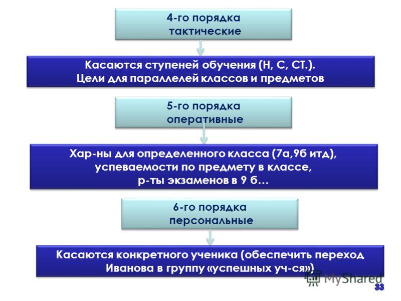 4-го порядка тактические 4-го порядка тактические Касаются ступеней обучения (Н, С, СТ.). Цели для параллелей классов и предметов Касаются ступеней обучения (Н, С, СТ.). Цели для параллелей классов и предметов 5-го порядка оперативные 5-го порядка оп