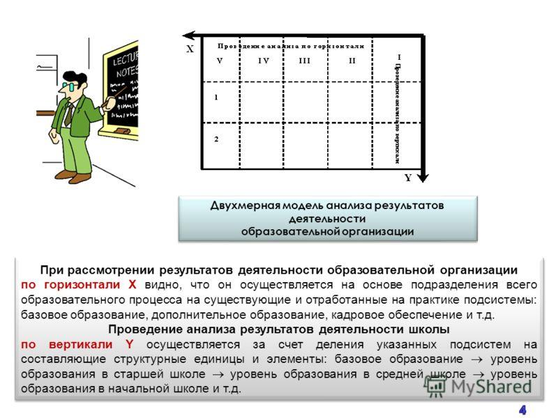 Двухмерная модель анализа результатов деятельности образовательной организации При рассмотрении результатов деятельности образовательной организации по горизонтали Х видно, что он осуществляется на основе подразделения всего образовательного процесса