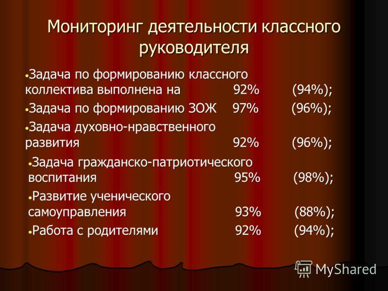Мониторинг деятельности классного руководителя Задача по формированию классного коллектива выполнена на 92% (94%); Задача по формированию классного коллектива выполнена на 92% (94%); Задача по формированию ЗОЖ 97% (96%); Задача по формированию ЗОЖ 97