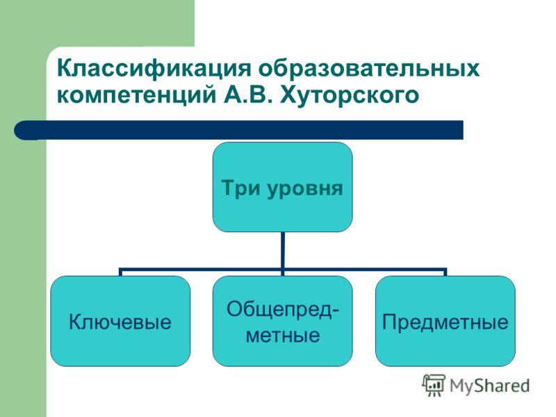 Классификация образовательных компетенций А.В. Хуторского Три уровня Ключевые Общепред- метные Предметные