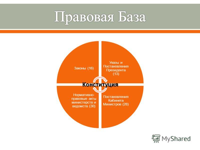 Законы (16) Указы и Постановления Президента (13) Постановления Кабинета Министров (28) Нормативно- правовые акты министерств и ведомств (30)Конституция