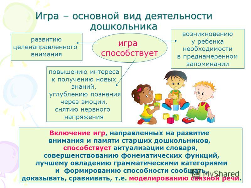 игра способствует Игра – основной вид деятельности дошкольника развитию целенаправленного внимания возникновению у ребенка необходимости в преднамеренном запоминании повышению интереса к получению новых знаний, углублению познания через эмоции, сняти