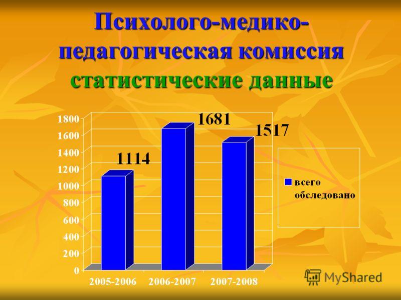 Психолого-медико- педагогическая комиссия статистические данные
