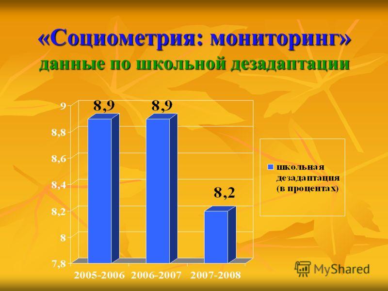 «Социометрия: мониторинг» данные по школьной дезадаптации