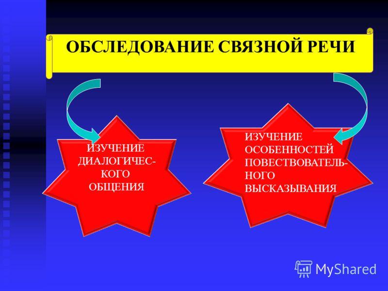 ОБСЛЕДОВАНИЕ СВЯЗНОЙ РЕЧИ ИЗУЧЕНИЕ ДИАЛОГИЧЕС- КОГО ОБЩЕНИЯ ИЗУЧЕНИЕ ОСОБЕННОСТЕЙ ПОВЕСТВОВАТЕЛЬ- НОГО ВЫСКАЗЫВАНИЯ