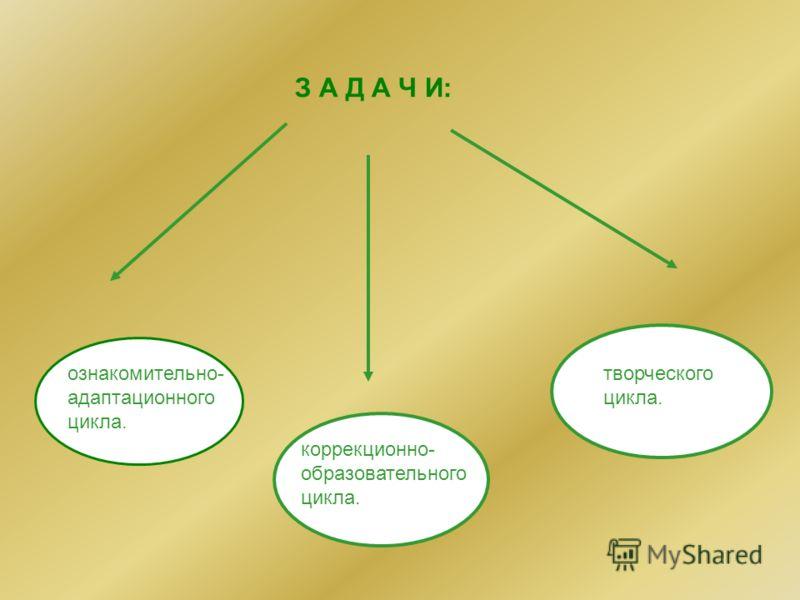 З А Д А Ч И: коррекционно- образовательного цикла. творческого цикла. ознакомительно- адаптационного цикла.