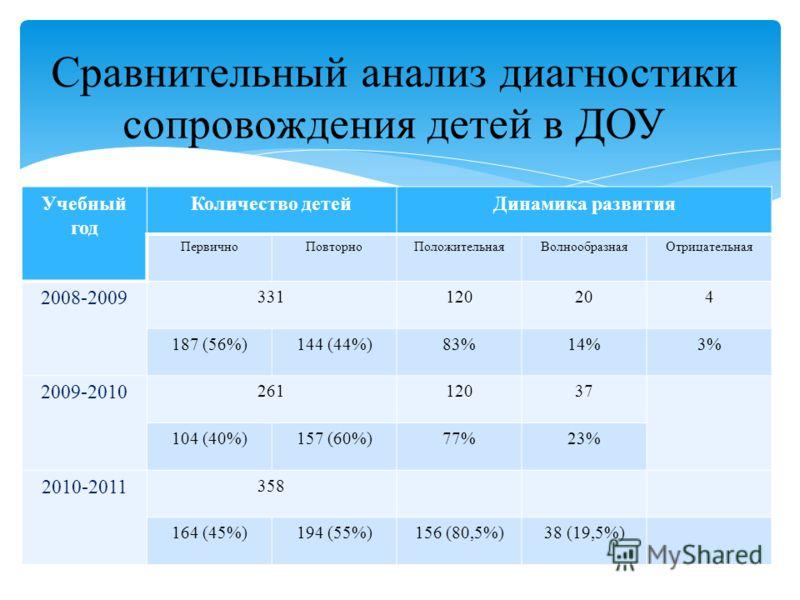 Учебный год Количество детейДинамика развития ПервичноПовторноПоложительнаяВолнообразнаяОтрицательная 2008-2009 331120204 187 (56%)144 (44%)83%14%3% 2009-2010 26112037 104 (40%)157 (60%)77%23% 2010-2011 358 164 (45%)194 (55%)156 (80,5%)38 (19,5%) Сра