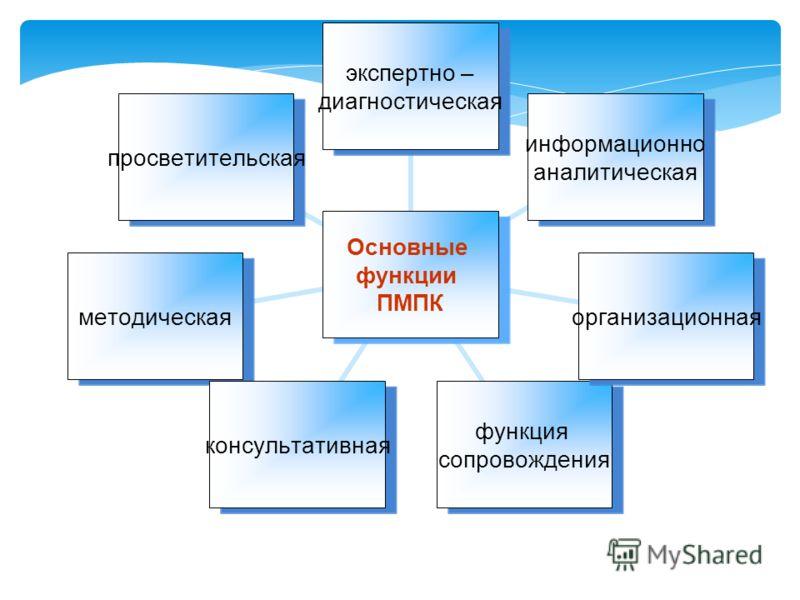 Основные функции ПМПК экспертно – диагностическая информационно аналитическая организационная функция сопровождения консультативнаяметодическаяпросветительская