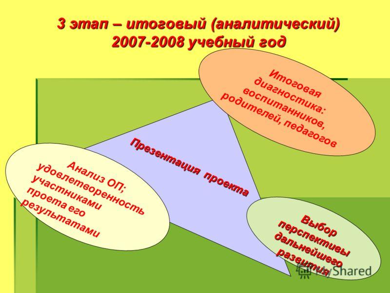 3 этап – итоговый (аналитический) 2007-2008 учебный год Презентация проекта Анализ ОП; удовлетворенность участниками проета его результатами Итоговая диагностика: воспитанников, родителей, педагогов Выбор перспективы дальнейшего развития