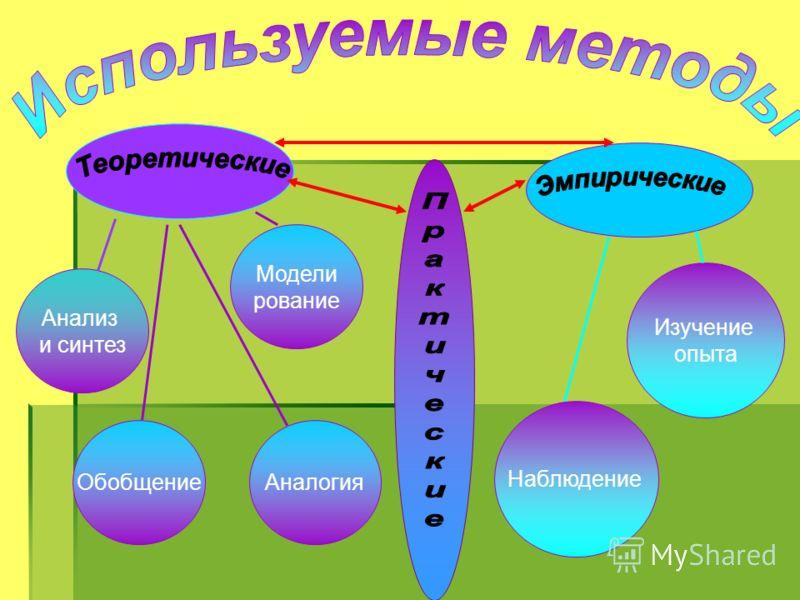 Анализ и синтез Обобщение Модели рование Аналогия Наблюдение Изучение опыта