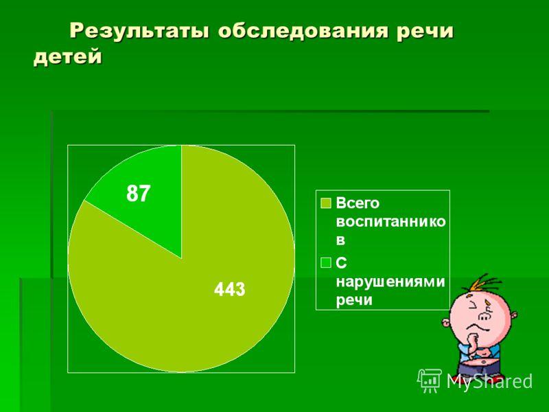 Результаты обследования речи детей Результаты обследования речи детей
