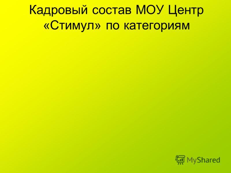Кадровый состав МОУ Центр «Стимул» по категориям