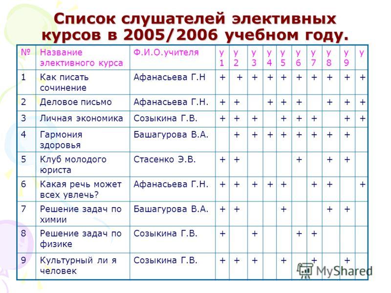 Список слушателей элективных курсов в 2005/2006 учебном году. Название элективного курса Ф.И.О.учителяу1у1 у2у2 у3у3 у4у4 у5у5 у6у6 у7у7 у8у8 у9у9 у 1Как писать сочинение Афанасьева Г.Н+ +++++++++ 2Деловое письмоАфанасьева Г.Н.++++++++ 3Личная эконом