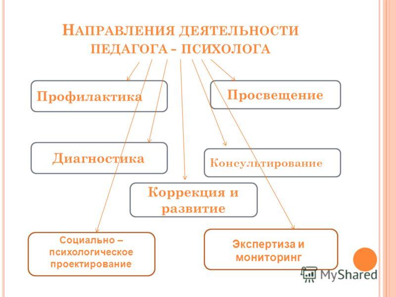 Диагностика экспертиза и коррекция