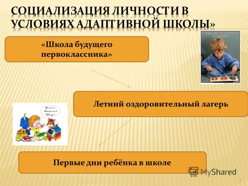 «Школа будущего первоклассника» Летний оздоровительный лагерь Первые дни ребёнка в школе 3