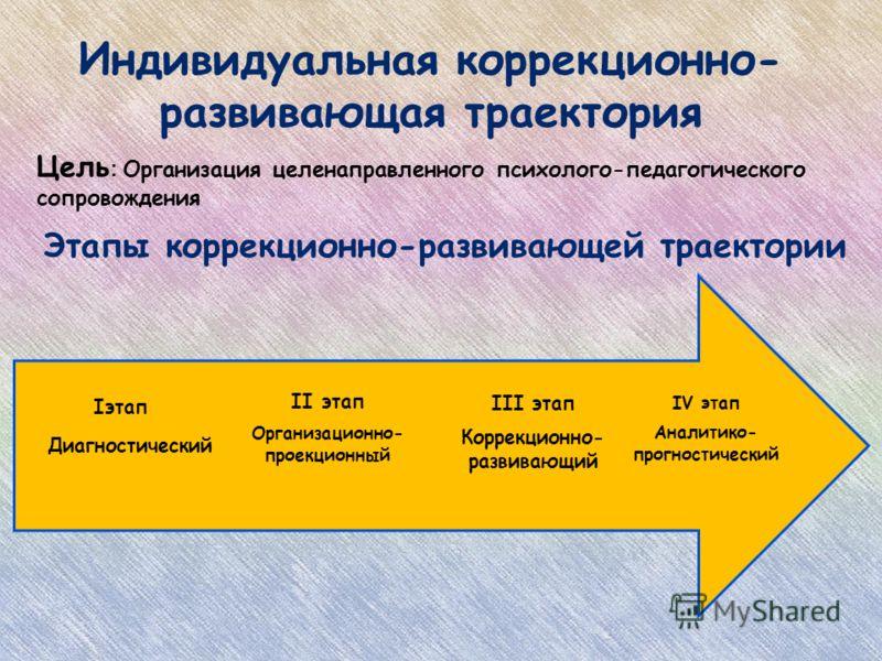 Индивидуальная коррекционно- развивающая траектория Цель : Организация целенаправленного психолого-педагогического сопровождения IV этап Аналитико- прогностический III этап Коррекционно- развивающий II этап Организационно- проекционный Iэтап Диагност