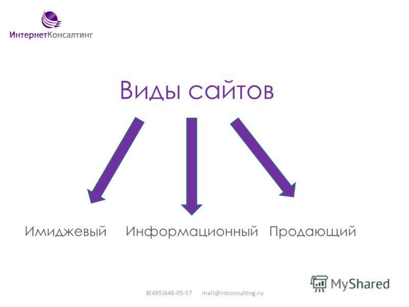 Виды сайтов Имиджевый Информационный Продающий 8(495)646-05-57 mail@intconsulting.ru