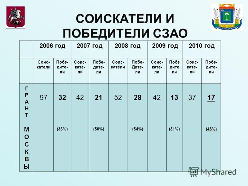 СОИСКАТЕЛИ И ПОБЕДИТЕЛИ СЗАО 2006 год2007 год2008 год2009 год2010 год Соис- катели Побе- дите- ли Соис- кате- ли Побе- дите- ли Соис- катели Побе- Дите- ли Соис- кате- ли Побе дите ли Соис- кате- ли Побе- дите- ли ГРАНТМОСКВЫГРАНТМОСКВЫ 9732 (33%) 42