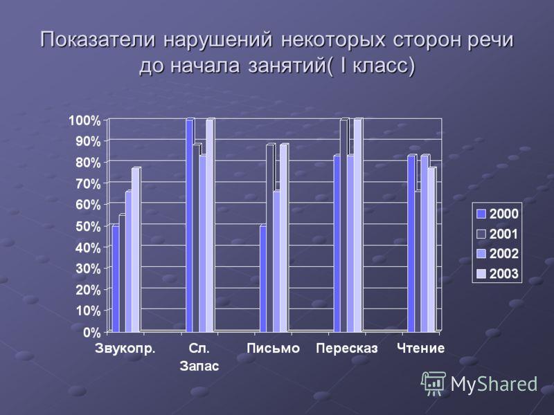 Показатели нарушений некоторых сторон речи до начала занятий( I класс)