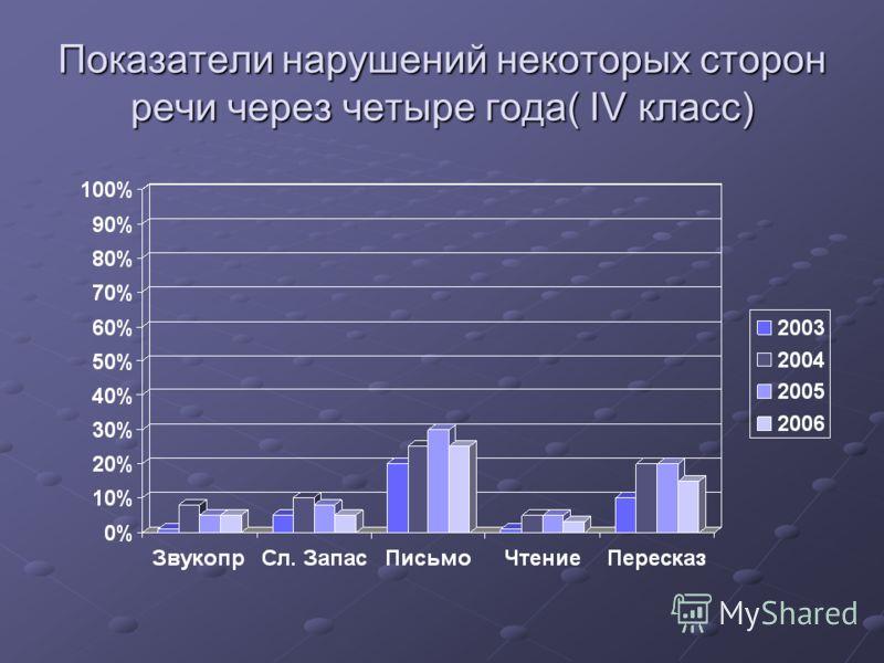 Показатели нарушений некоторых сторон речи через четыре года( IV класс)