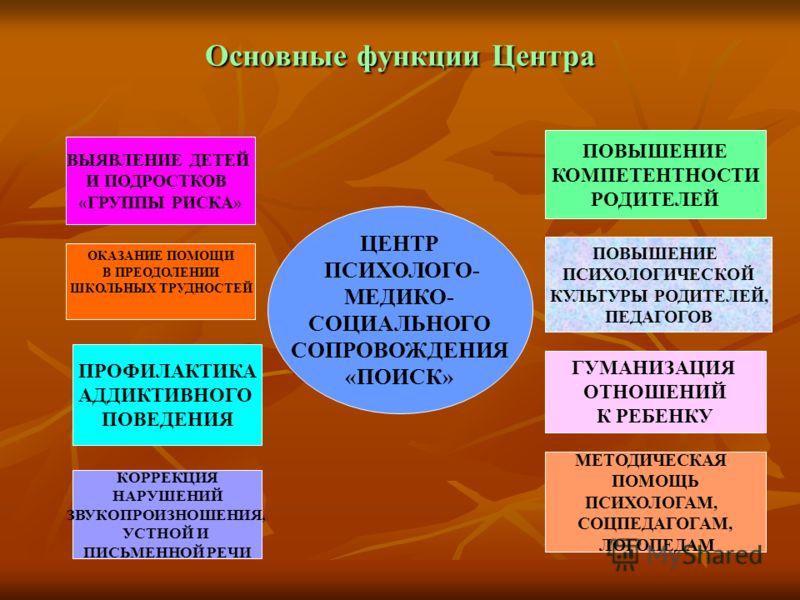 Основные функции Центра ЦЕНТР ПСИХОЛОГО- МЕДИКО- СОЦИАЛЬНОГО СОПРОВОЖДЕНИЯ «ПОИСК» ПОВЫШЕНИЕ КОМПЕТЕНТНОСТИ РОДИТЕЛЕЙ ПОВЫШЕНИЕ ПСИХОЛОГИЧЕСКОЙ КУЛЬТУРЫ РОДИТЕЛЕЙ, ПЕДАГОГОВ ГУМАНИЗАЦИЯ ОТНОШЕНИЙ К РЕБЕНКУ МЕТОДИЧЕСКАЯ ПОМОЩЬ ПСИХОЛОГАМ, СОЦПЕДАГОГАМ