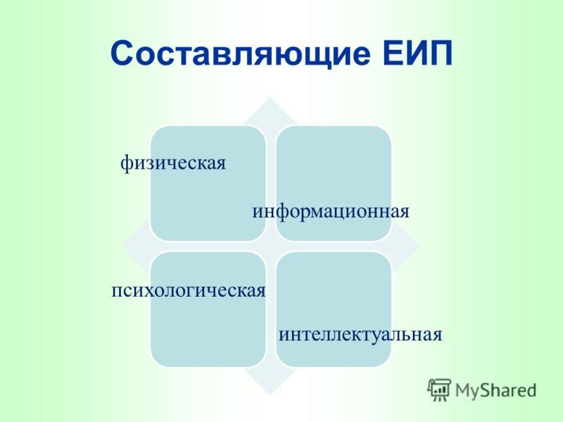 Составляющие ЕИП физическая информационная психологическая интеллектуальная