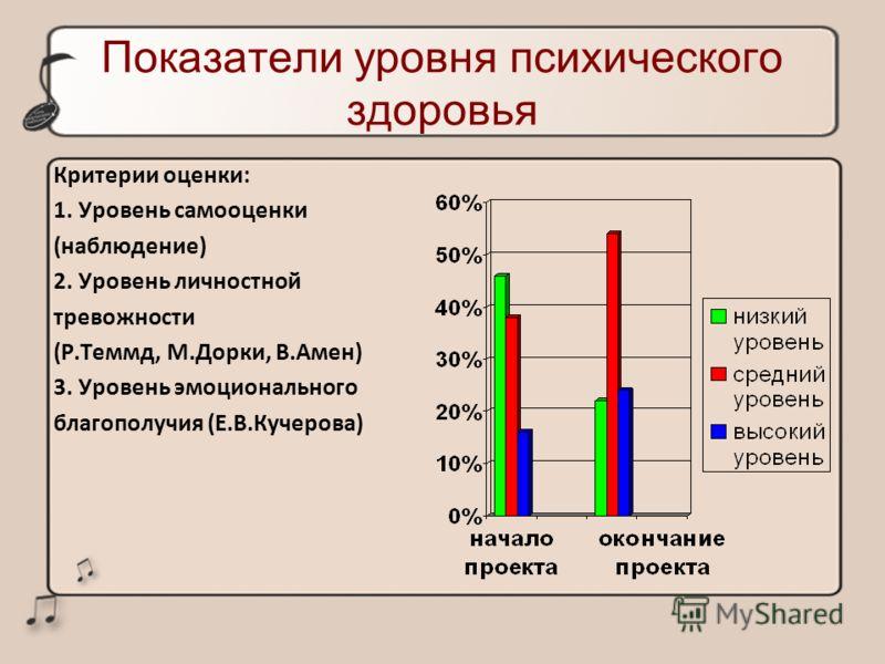 Показатели уровня психического здоровья Критерии оценки: 1. Уровень самооценки (наблюдение) 2. Уровень личностной тревожности (Р.Теммд, М.Дорки, В.Амен) 3. Уровень эмоционального благополучия (Е.В.Кучерова)