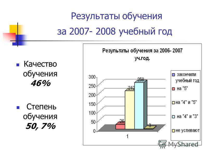 Результаты обучения за 2007- 2008 учебный год Качество обучения 46% Степень обучения 50, 7%