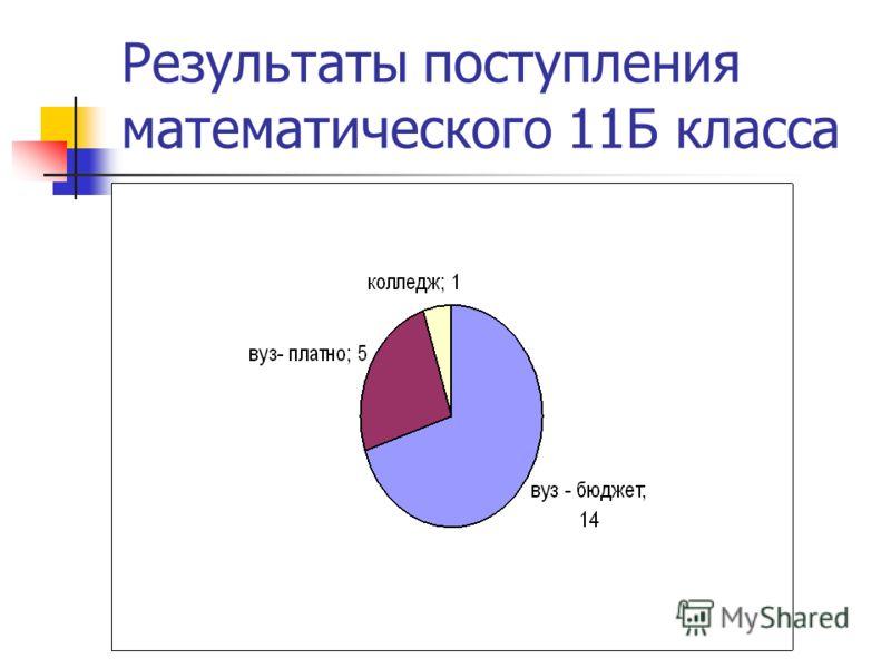 Результаты поступления математического 11Б класса