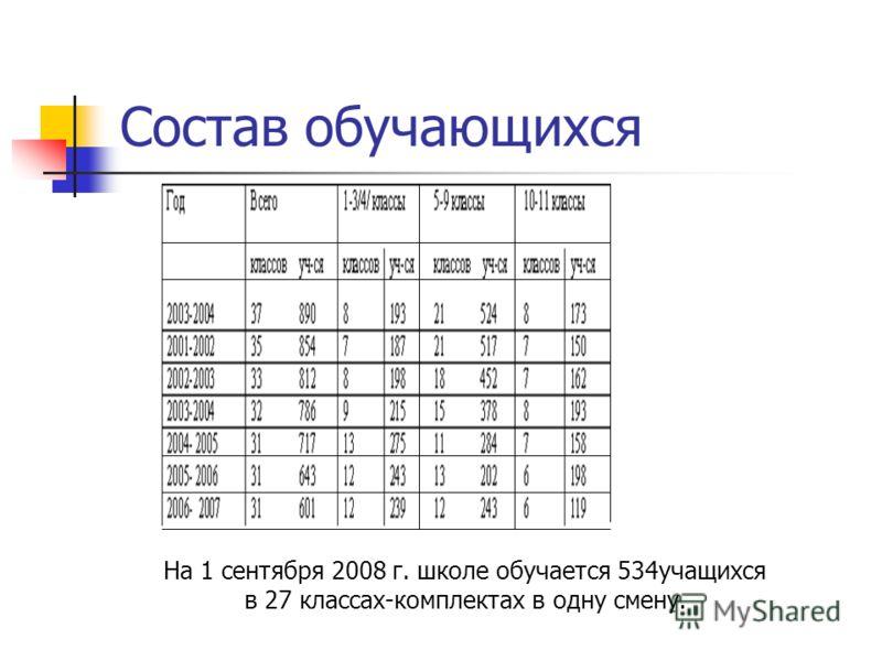 Состав обучающихся На 1 сентября 2008 г. школе обучается 534учащихся в 27 классах-комплектах в одну смену.